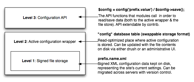 How to use the Drupal 8 configuration system | Greg Dunlap